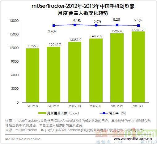 2013手机浏览器市场增长了两倍