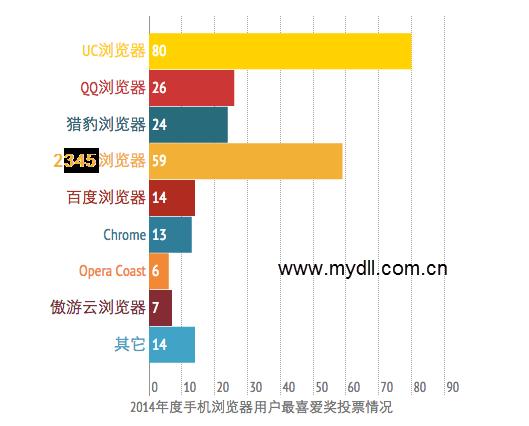 2014年用户最喜爱的手机浏览器投票结果