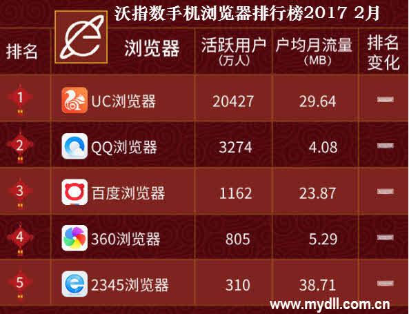2017年2月沃指数手机浏览器排行榜