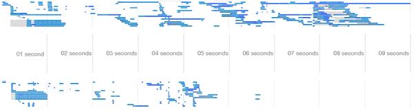 网页加载时间对比