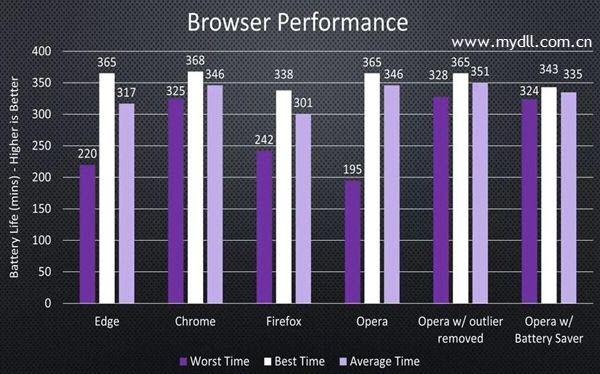 浏览器续航时间对比图