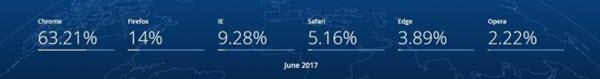 2017年6月浏览器市场份额百分比