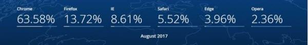浏览器排行榜2017年8月榜单