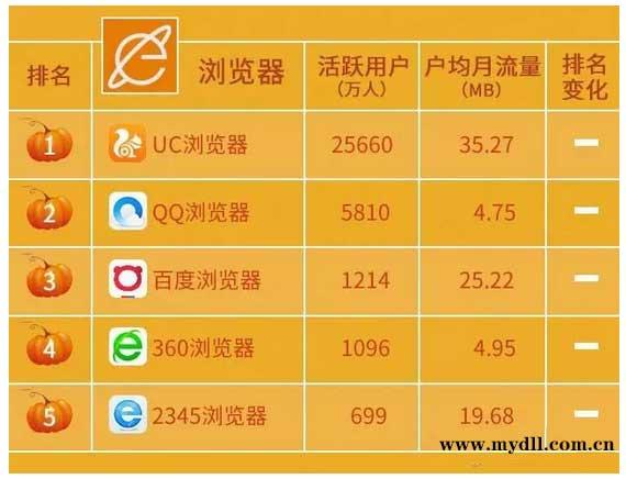 2017年8月手机浏览器排行榜