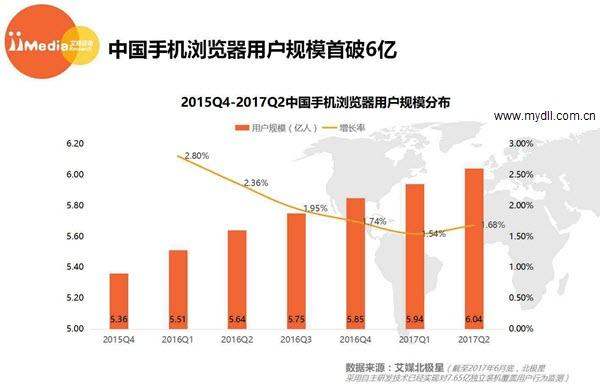2015至2017手机浏览器用户规模分布