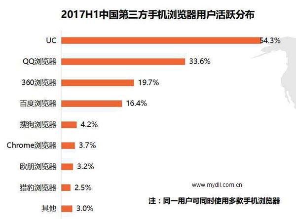 2017上半年手机浏览器活跃用户数排名