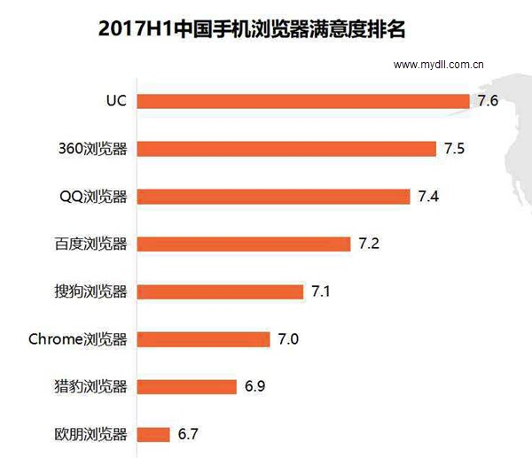 2017年上半年手机浏览器用户满意度排行榜