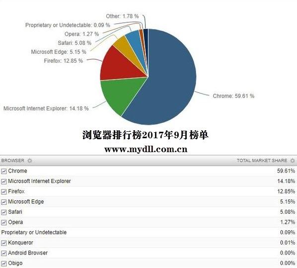 浏览器排行榜2017年9月榜单