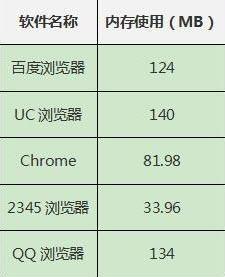 各手机浏览器内存占用对比