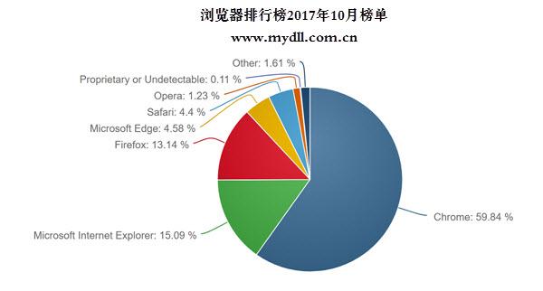 浏览器排行榜2017年10月榜单