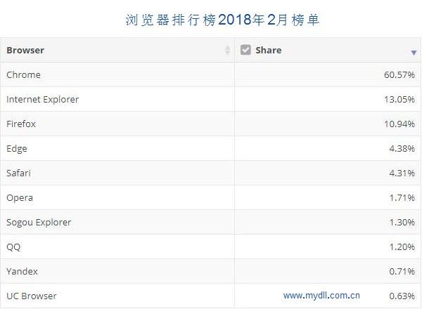 浏览器排行榜2018年2月榜单