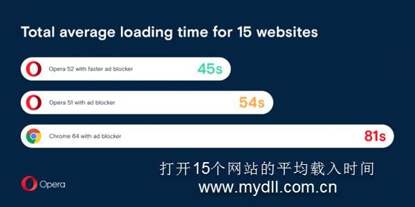 打开15个网站的平均载入时间