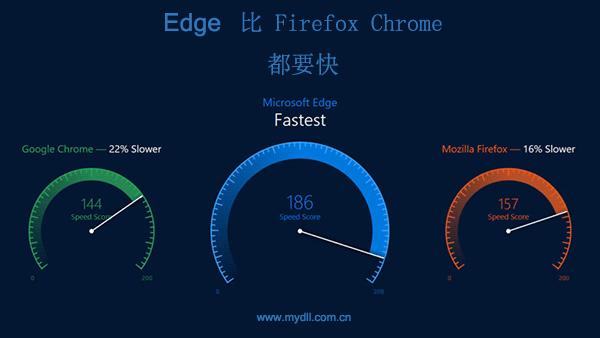 Edge比Firefox Chrome都要快