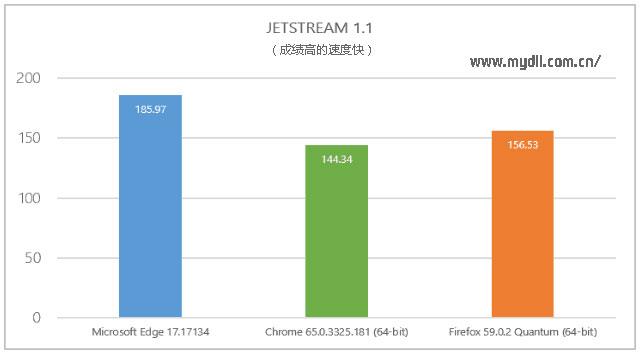 Jetstream 1.1测试结果