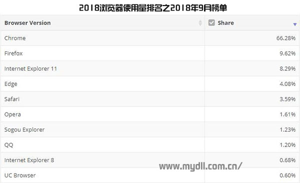 2018浏览器使用量排名之2018年9月榜单
