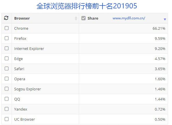 全球浏览器排行榜前十名