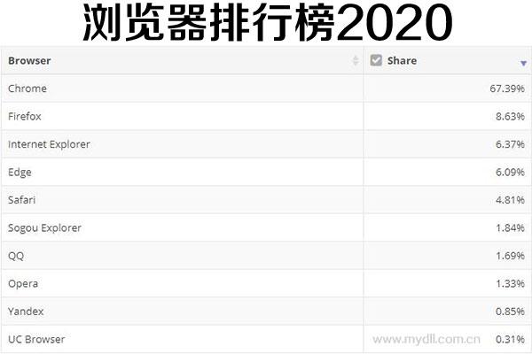 浏览器排行榜2020