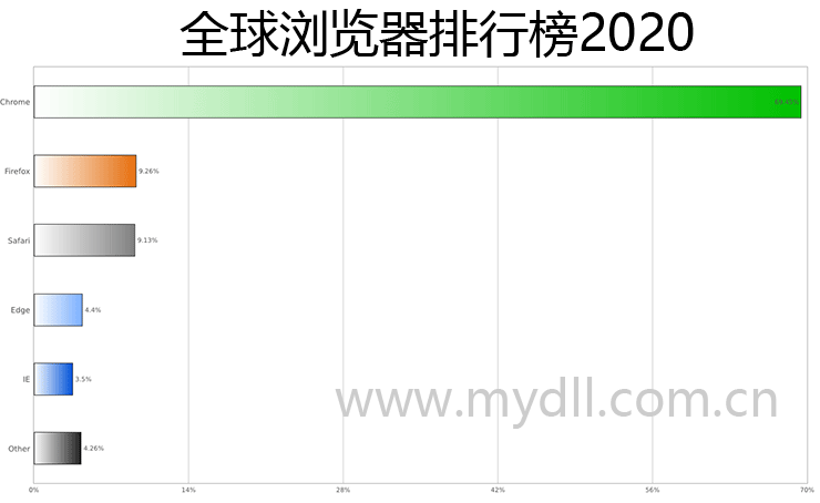 全球浏览器排行榜2020
