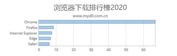 浏览器下载排行榜2020