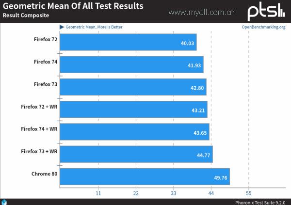 Firefox73和Chrome80性能评测成绩