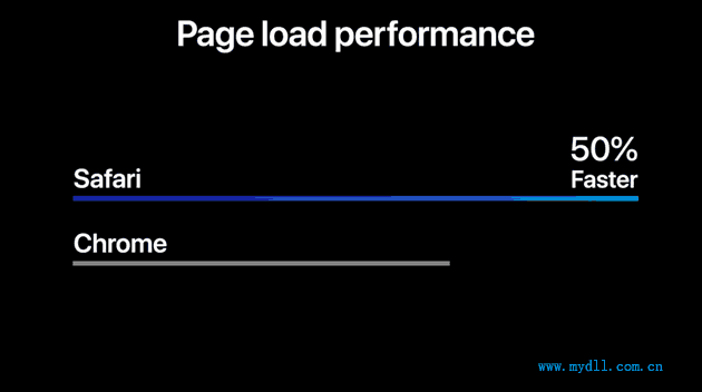 Safari比Chrome快