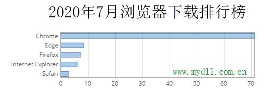 2020年7月浏览器下载排行榜